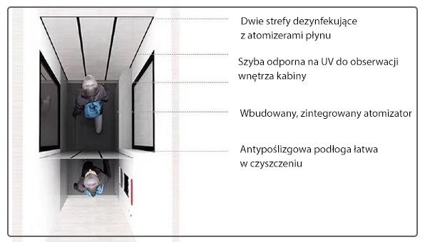 system-dezynfekujacy-koronawirus
