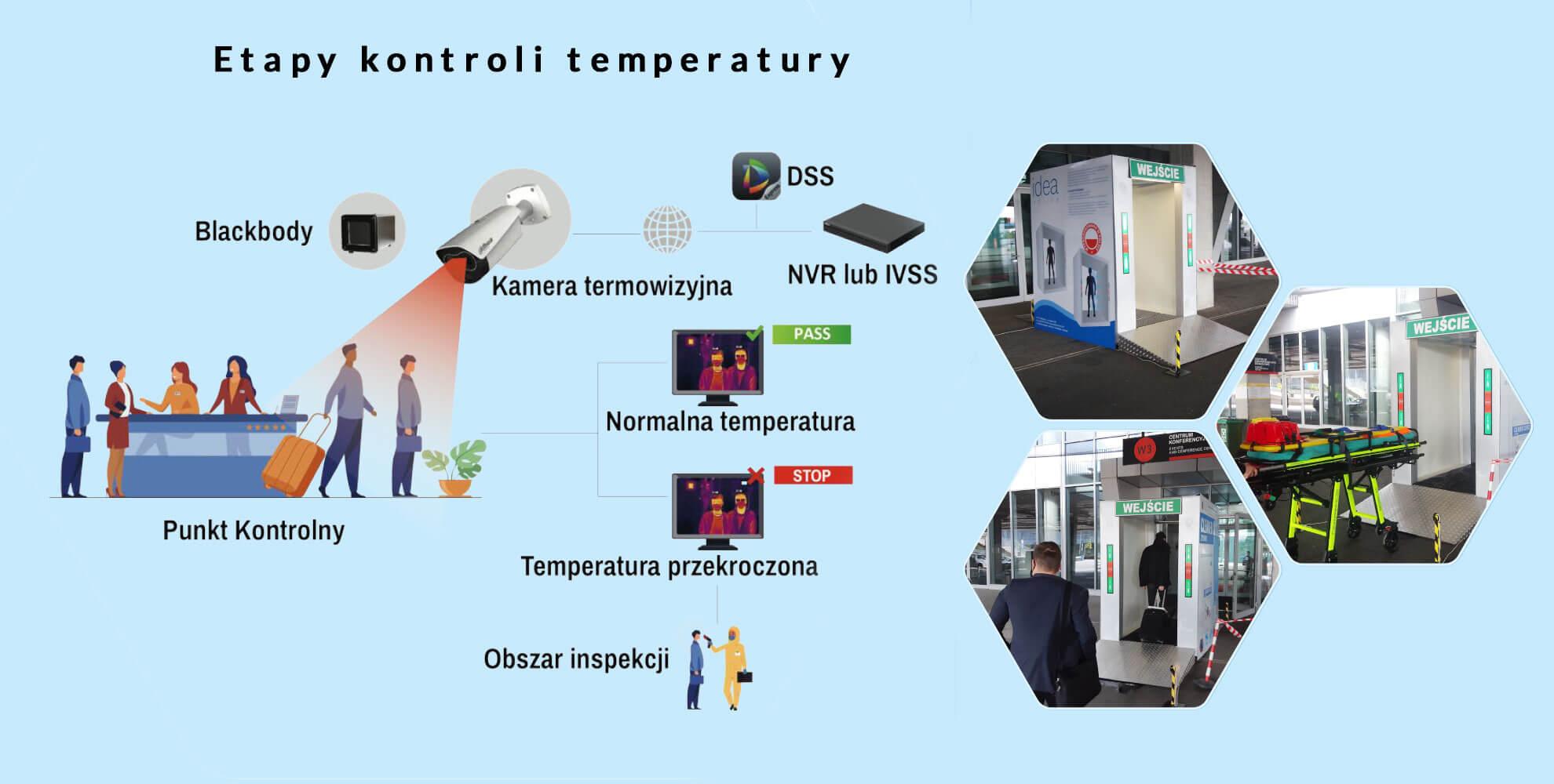 etapy-kontroli-temperatury